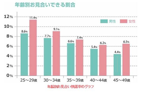 年齢別お見合い快諾率のグラフ