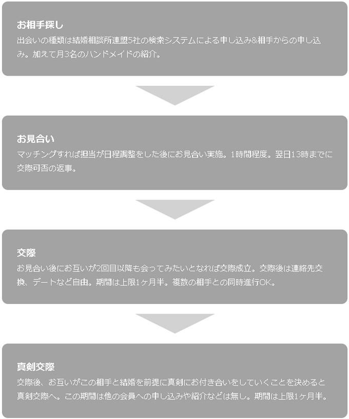「マリーシュアブライダル福岡」 流れ